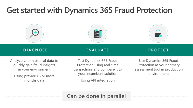 Get started with Dynamics 365 Fraud Protection - Diagnose: analyze your historical data to quickly gain fraud insights in your environment using previous 3 months data, Evaluate: test using real time transactions and compare to your incumbent solution, Protect: use as your primary assessment tool in production environment.