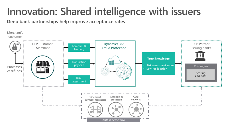 Innovation: Shared intelligence with issuers - Deep bank partnerships help improve acceptance rates.