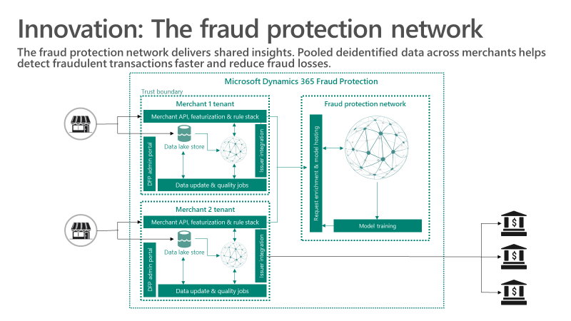 Innovation: The fraud protection network - The fraud protection network delivers shared insights. Pooled deidentified data across merchants helps detect fraudulent transactions faster and reduce fraud losses.