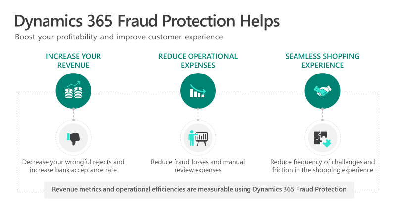 Dynamics 365 Fraud Protection Helps increase revenue, reduce operational expenses, seamless shopping experience, decrease wrongful rejects and increase bank acceptance rates, reduce fraud losses and manual review expenses.
