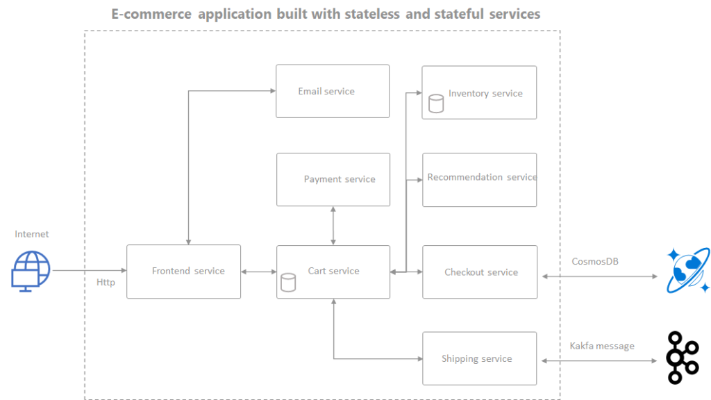 Dapr example: ecommerce application build with stateless and stateful services