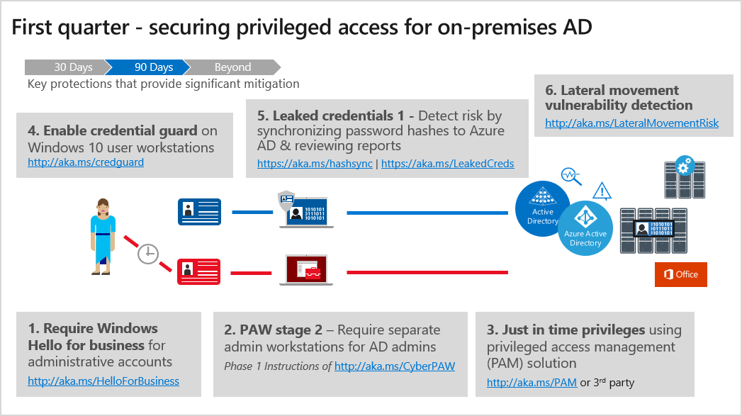CISO series: Secure your privileged administrative accounts with a