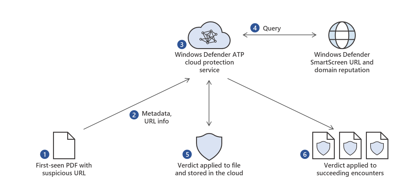 Diagram showing Windows Defender ATP querying Office 365 ATP