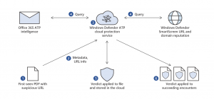 Diagram showing Windows Defender ATP querying Windows Defender SmartScreen