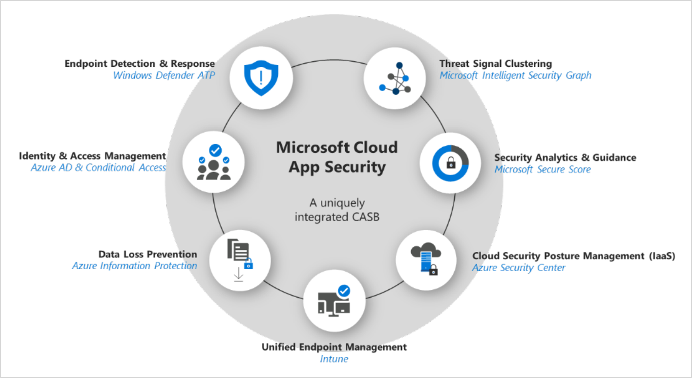 Microsoft gains strong customer and analyst momentum in the Cloud Access Security Brokers (CASB) market