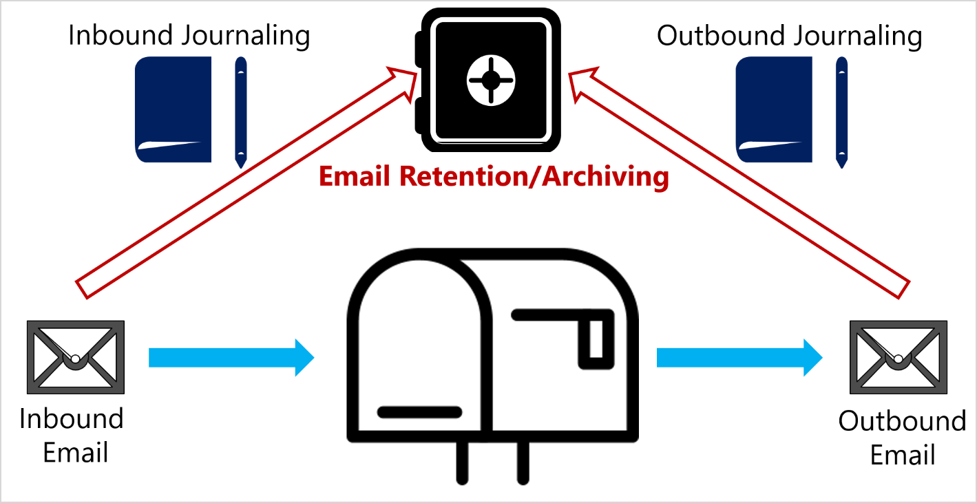 Be careful of data without context: The case of malware scanning of journaled emails