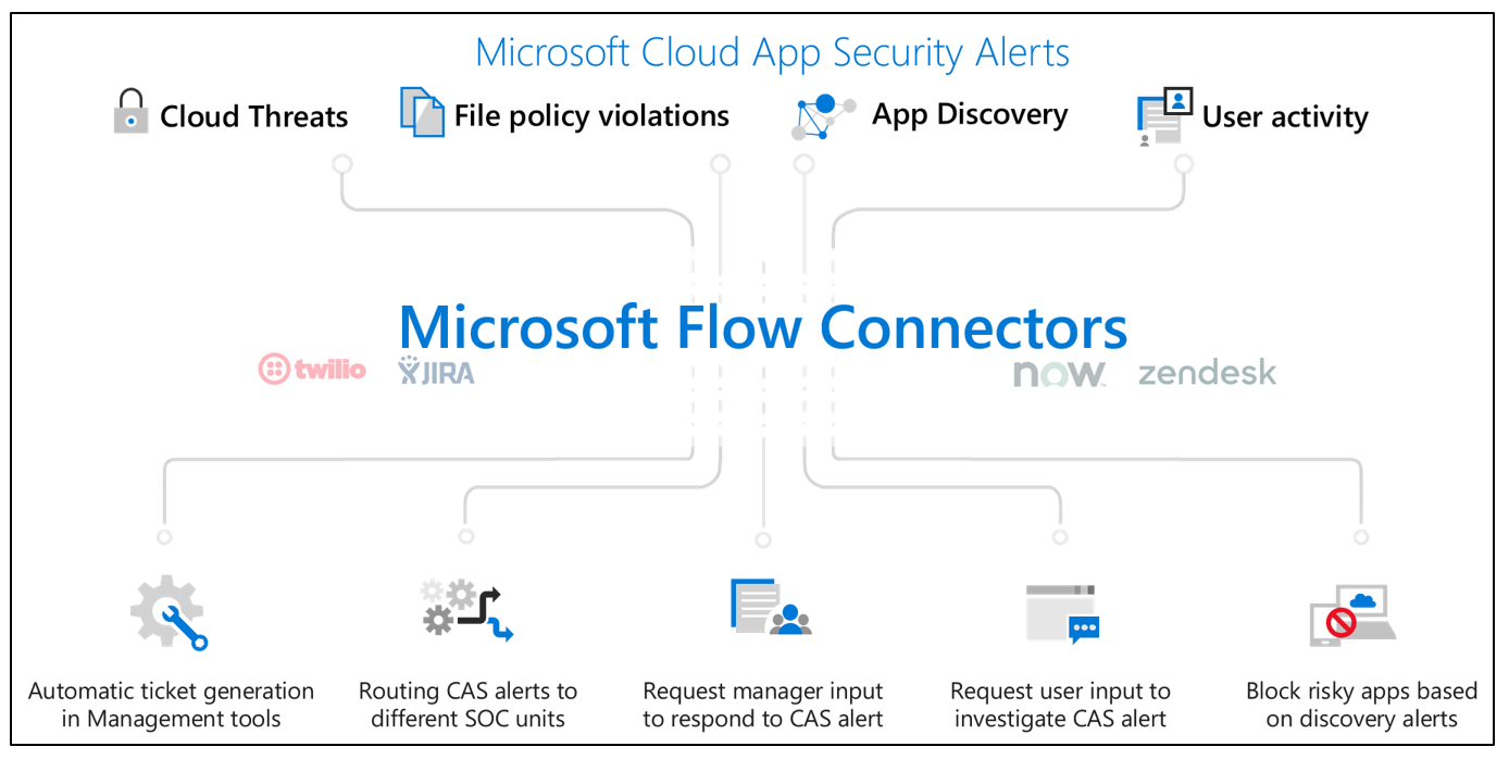The evolution of Microsoft Threat Protection, January update