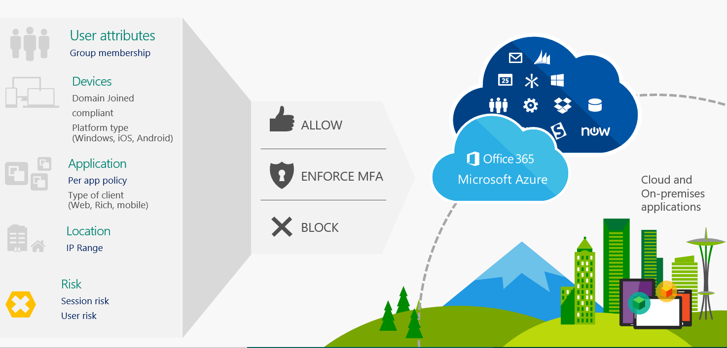 Step 4. Set conditional access policies: top 10 actions to secure your environment