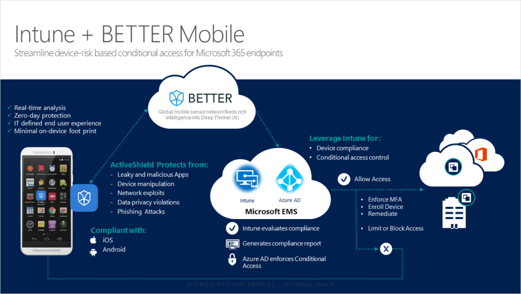Infographic illustrating how Microsoft Intune and BETTER Mobile team up to streamline device-risk based conditional access for Microsoft 365 endpoints.