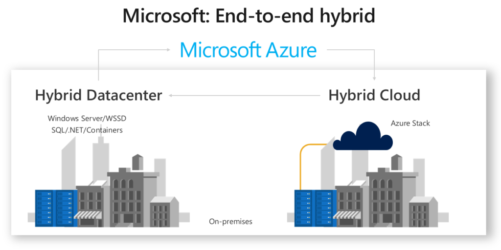 https://cloudblogs.microsoft.com/uploads/prod/sites/26/2018/08/Microsoft-end-to-end-hybrid-1024x512.png