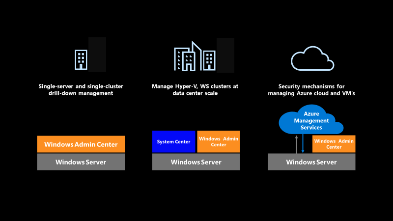 Windows Server benefits diagram