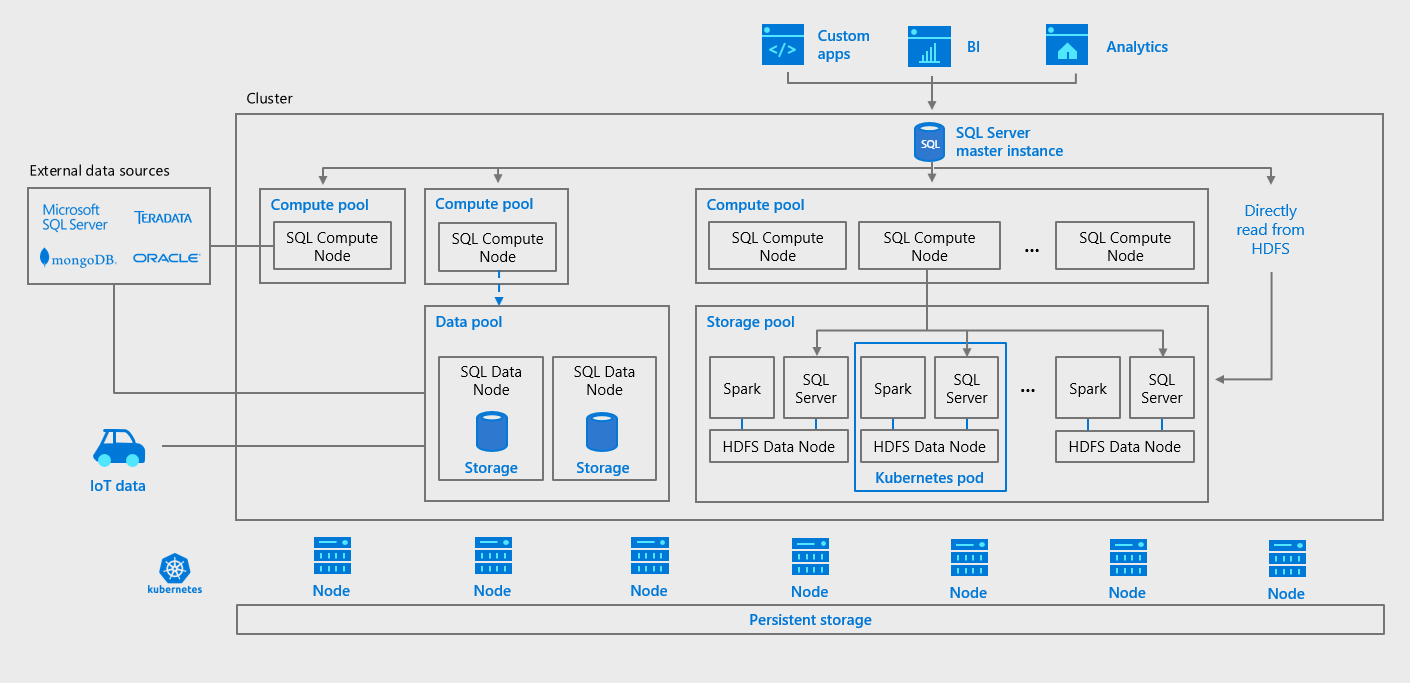 Introducing Microsoft SQL Server 2019 Big Data Clusters