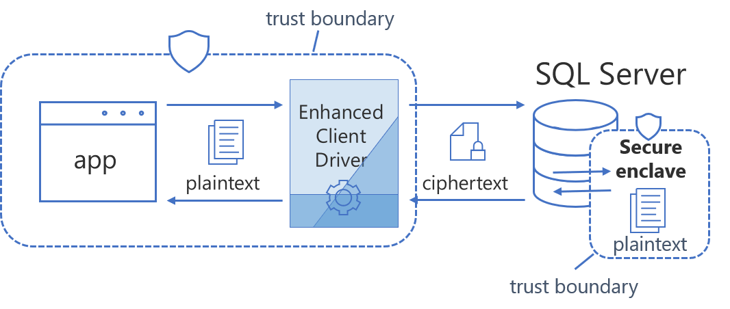 Confidential computing using Always Encrypted with secure enclaves in SQL Server 2019 preview