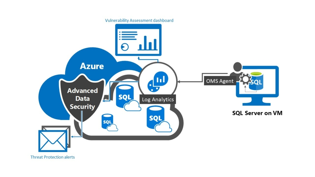 Advanced data security data flow chart for SQL Server on virtual machine.