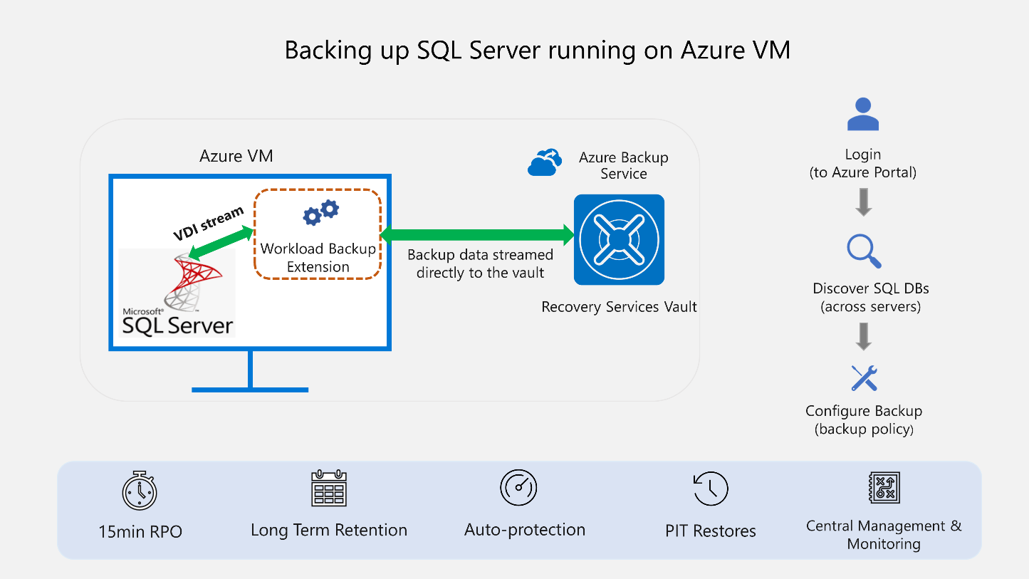 SQL Server 2008 end of support solutions with Azure virtual machines.