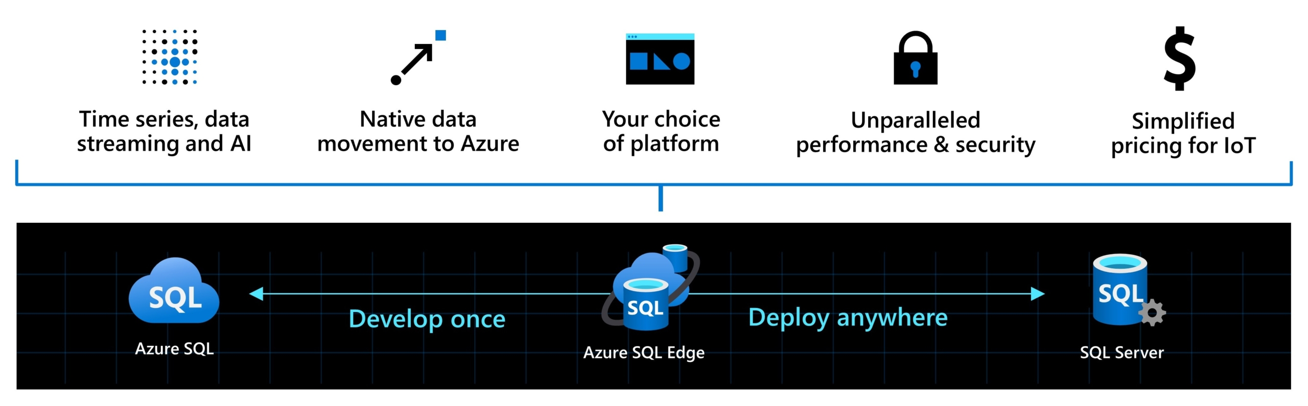 Azure SQL Edge meets the demands of IoT with the performance and security of SQL
