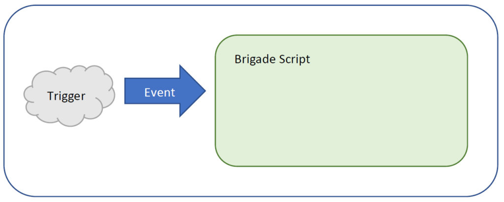 Technical diagram of Brigade event