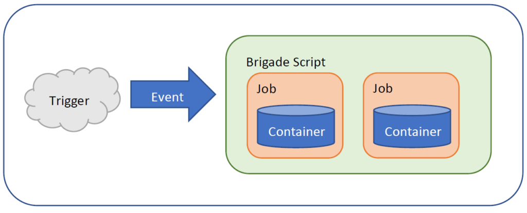 Technical diagram of Brigade tool jobs