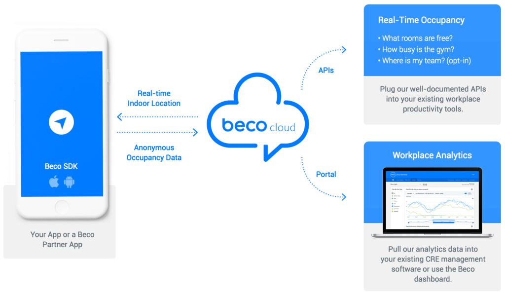 illustration of Beco's technology solution