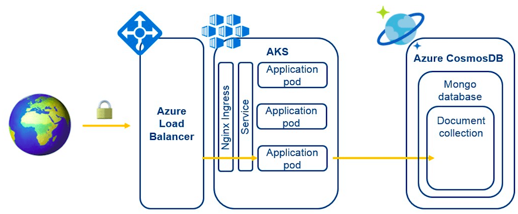 Deploying a Java application on Azure Container Service and