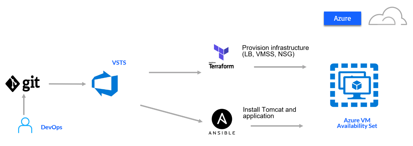 Tutorial: CI/CD for Azure using Terraform, Ansible and VSTS