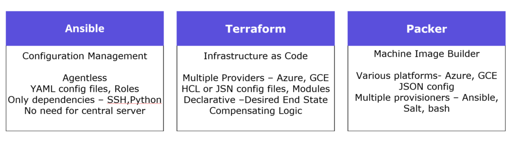 Tutorial: Immutable infrastructure for Azure using VSTS, Terraform