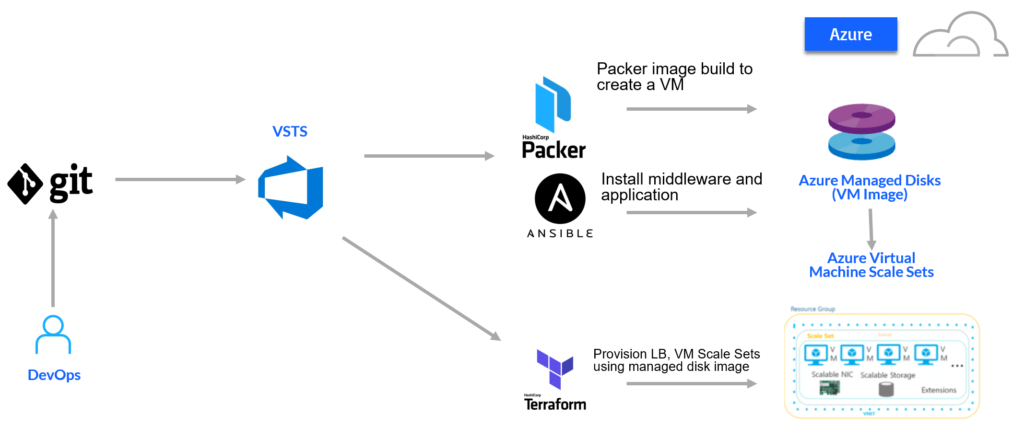 Tutorial: Immutable infrastructure for Azure using VSTS