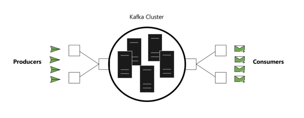 How to process streams of data with Apache Kafka and Spark