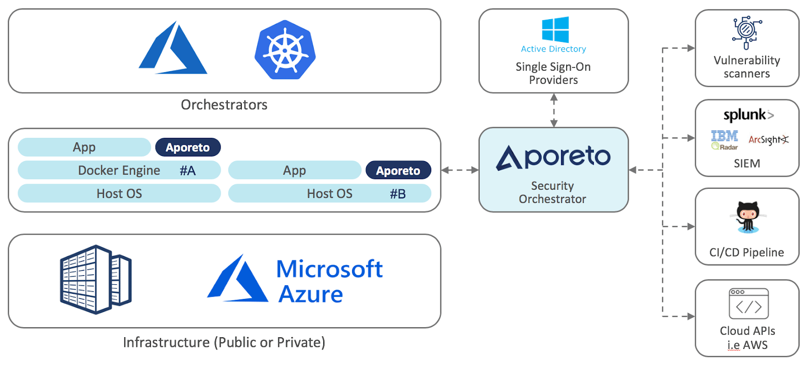 Securing Kubernetes workloads in hybrid settings with Aporeto