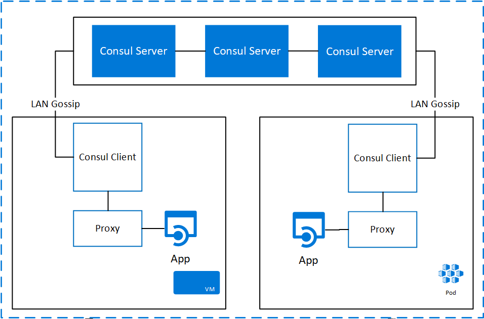 Use case: Modern Service Mesh with Consul on Azure (Part 2) - Open