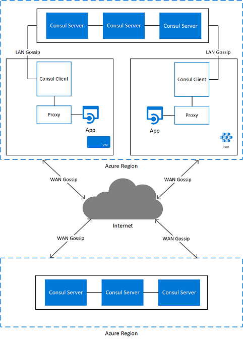 Use case: Modern service discovery with Consul on Azure