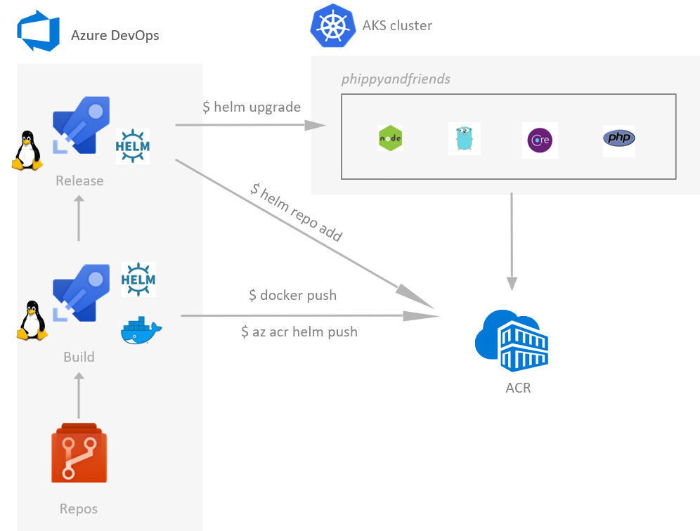 Tutorial: Using Azure DevOps to setup a CI/CD pipeline and deploy to