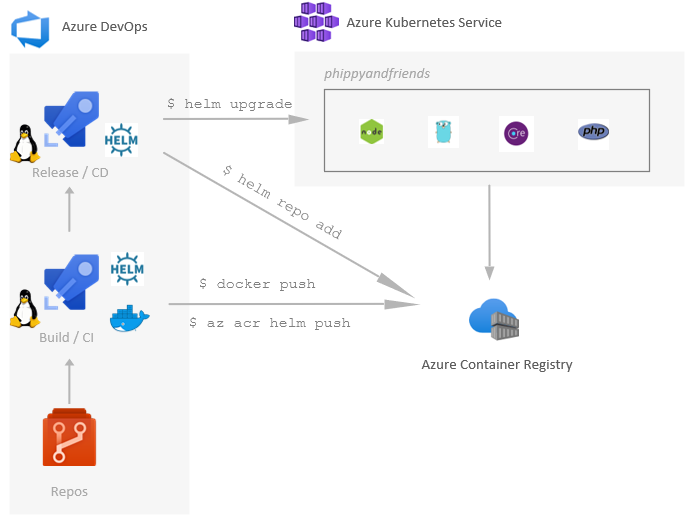 DevOps workflow with containers