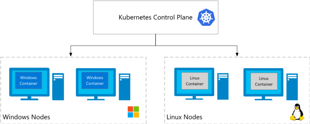 Kubernetes Control Plane illustration