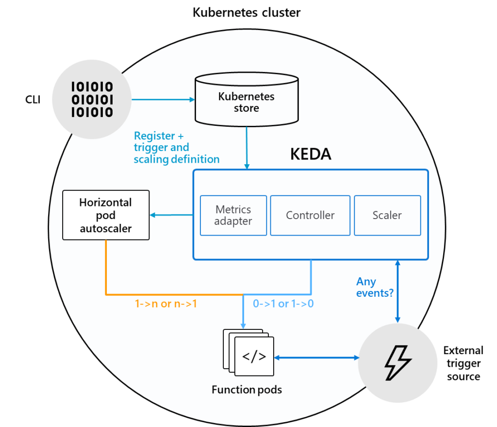 KEDA technical diagram
