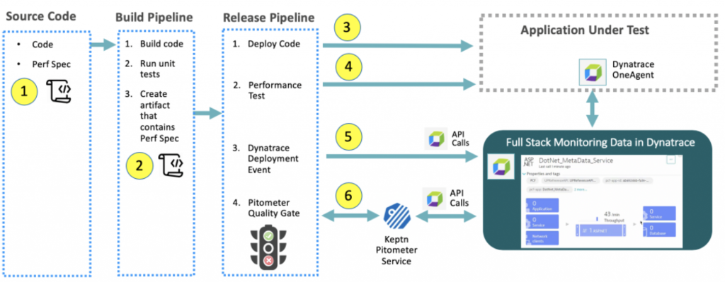 representative build and release pipeline