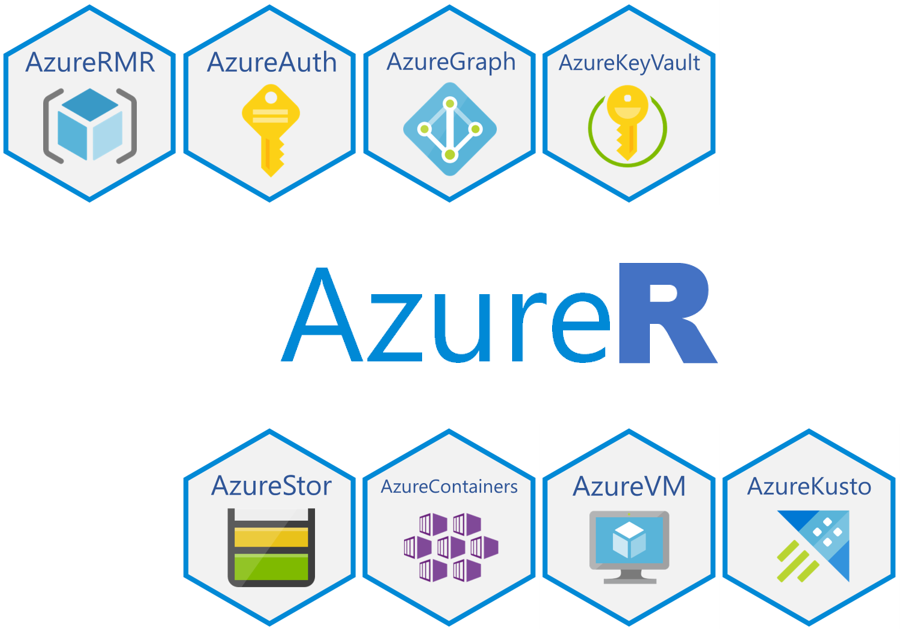 Diagram of Azure Services that AzureR supports