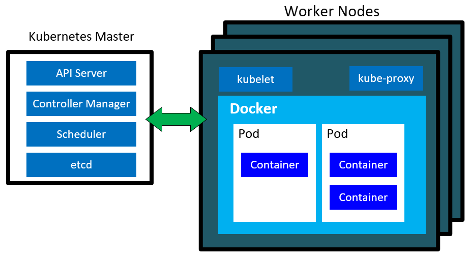 Diagram showing Kubernetes master and worker nodes