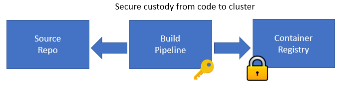 Secure custody from code to cluster diagram