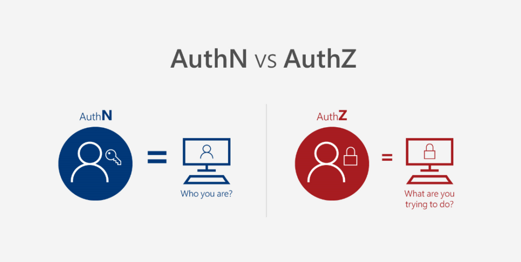 AuthN vs AuthZ illustrations