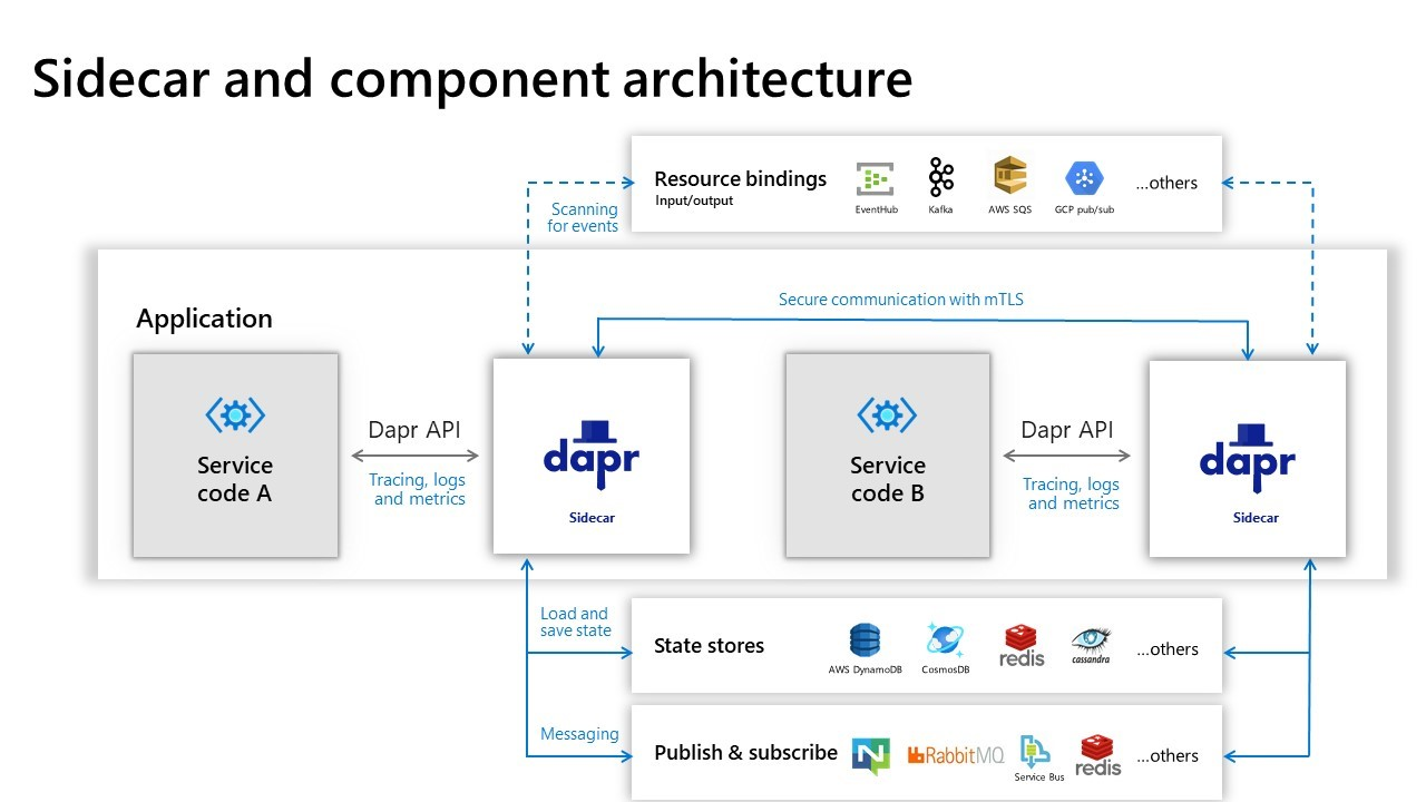 Dapr sidecars running for each service with pluggable components used by its API building blocks