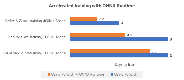 Accelerate training with ONNX Runtime chart