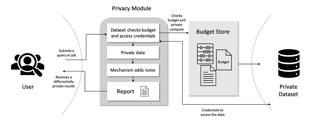 privacy platform diagram