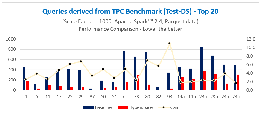 Hyperspace chart with queries derived from TPC Benchmark Test-DS top 20