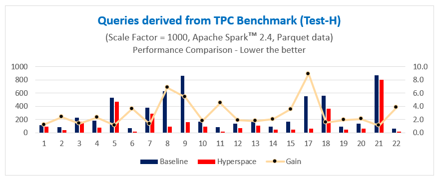 Hyperspace chart with queries derived from TPC Benchmark