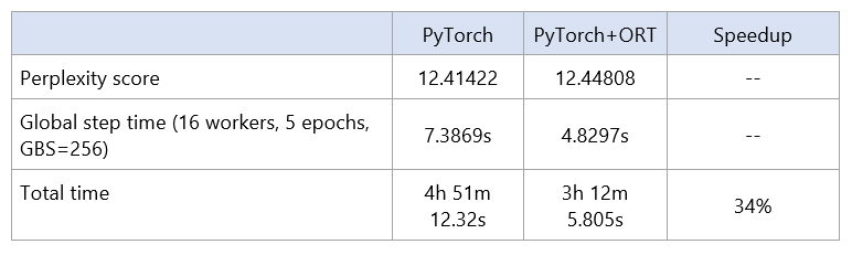 Chart of perplexity score and time for PyTorch PyTorch+ORT