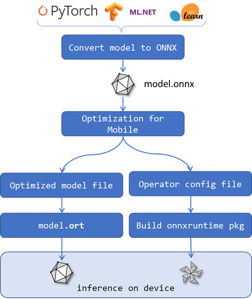 ONNX Mobile diagram
