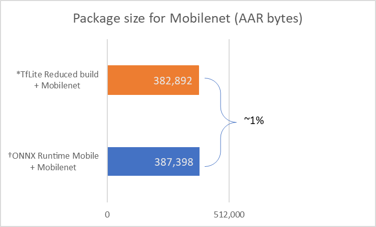 Package size for Mobilenet chart