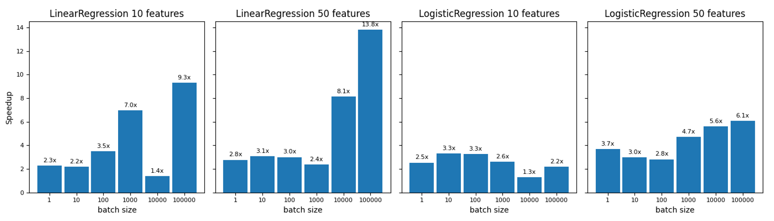 Logistic regression charts