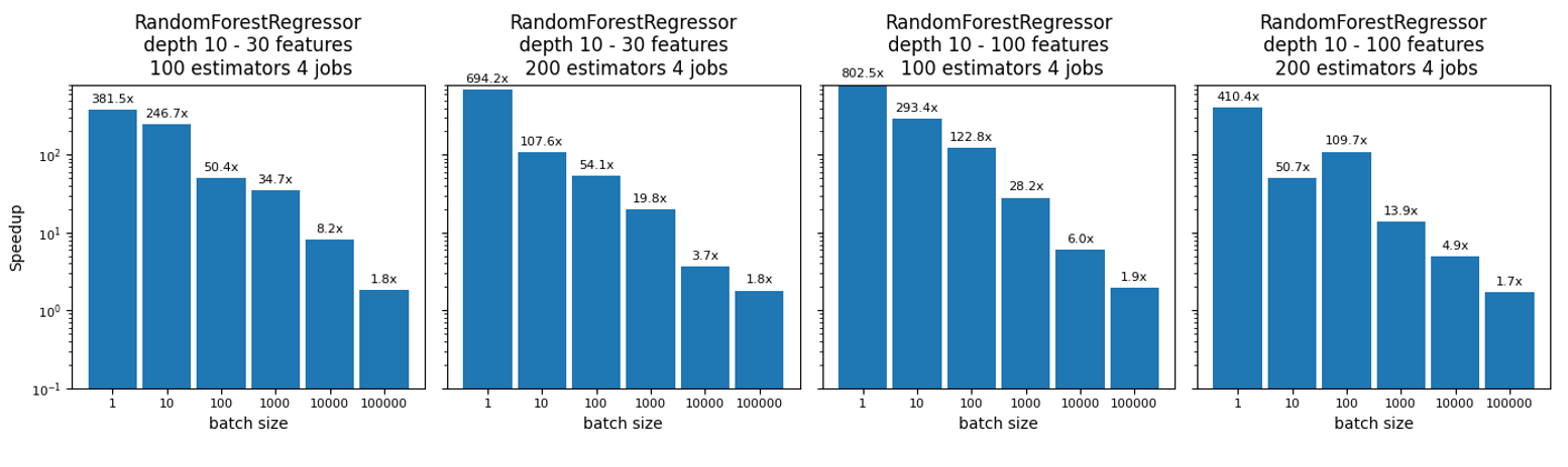 Random Forest Regressor charts